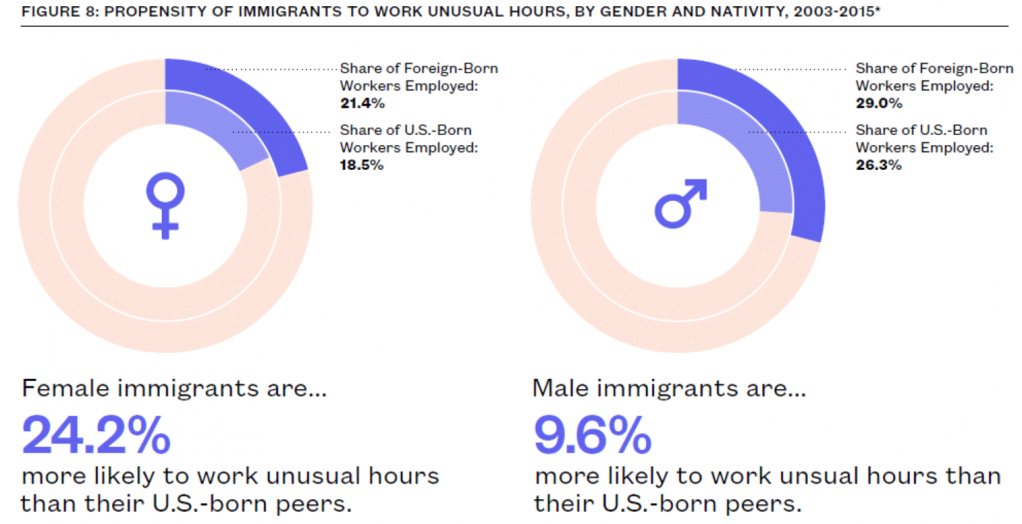 Living the american dream as an immigrant pakistan dunya news immigrants are considered more likely to work unusual hours than american born women on the other hand men are about 96 percent more likely than nvjuhfo Image collections