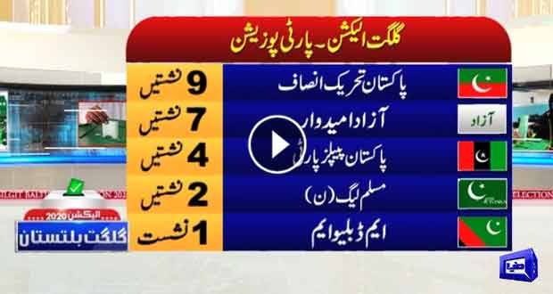 Gilgit-Baltistan election results show PTI on top