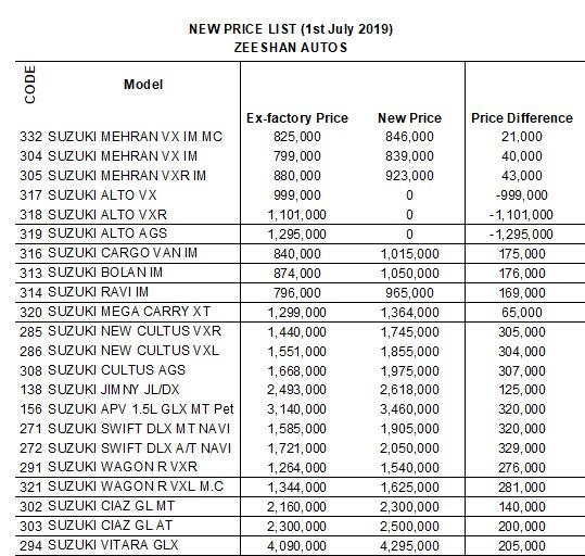 Pak Suzuki Motors again revises car prices - Technology - Dunya News