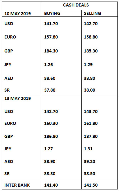 Currency Rates In Stan 13 May