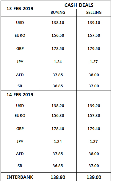 Currency Rates In Pakistan 14 February 2019 Business Dunya News