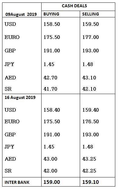 Al ansari exchange rate today pakistan rupees