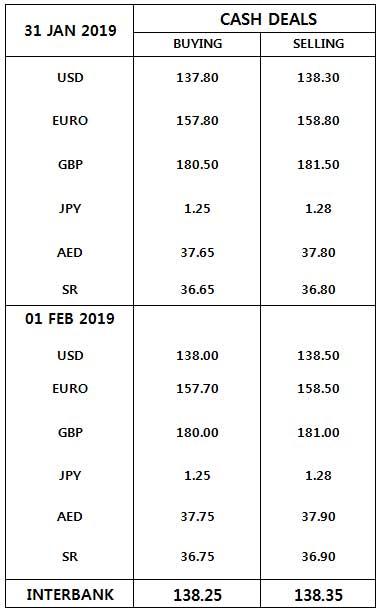 Currency Rates In Pakistan Us Dollar Uk Pound Saudi Riyal Uae