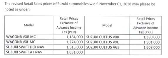 Pak Suzuki Increases Vehicle Prices By Rs40 000 Business Dunya News