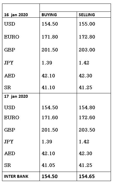 Currency Rates In Stan 17 January