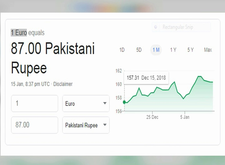 The Google Converter Shows Price Of 1 Us Dollar Equal To Rs 76 25 One Euro 87 02 And British Pound 98 15