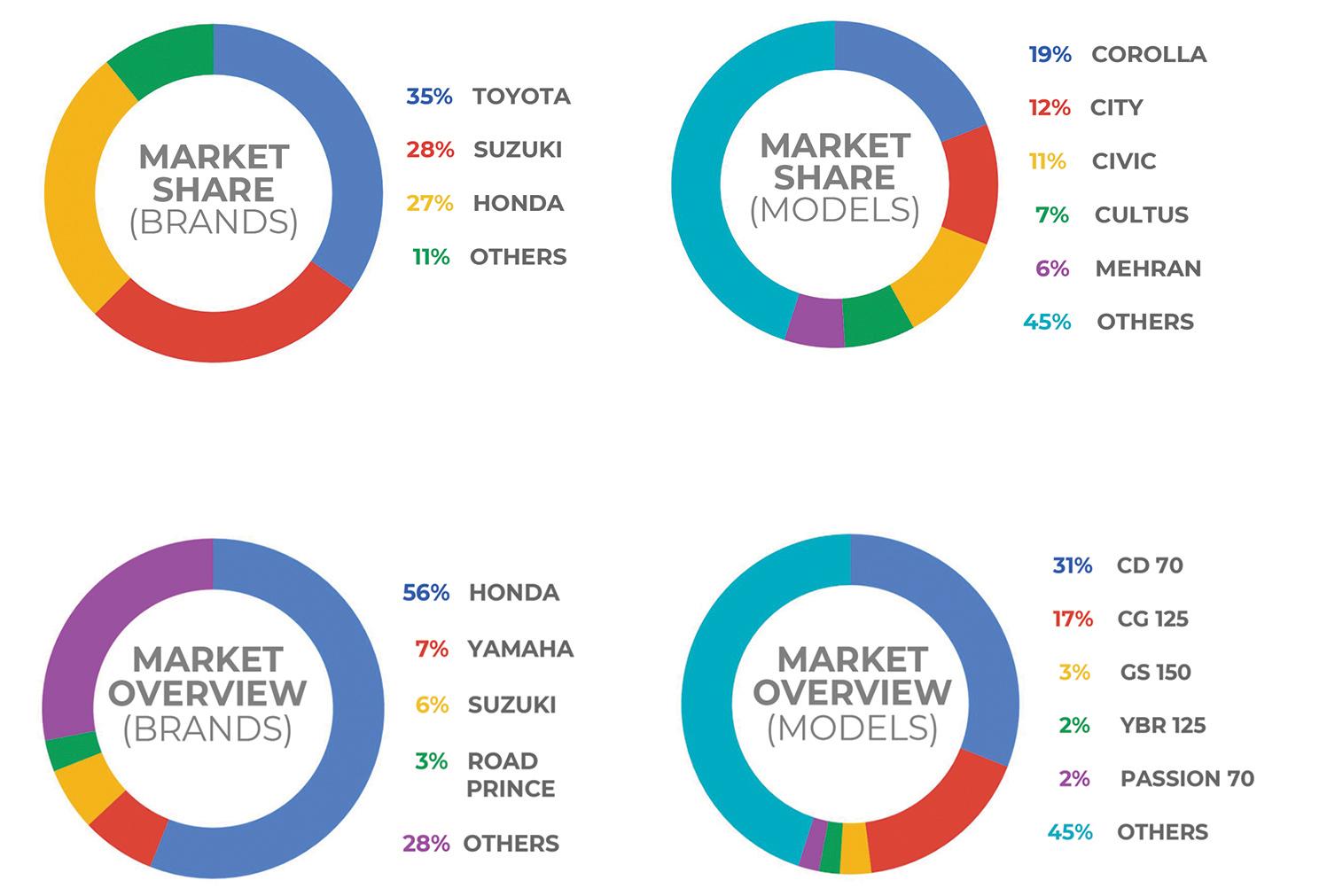 PakWheels Automobile Industry Survey 2017: Honda Civic and