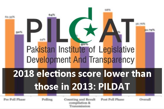 PILDAT Report: Polling management receives the highest score; Result Compilation & Transmission Scores the worst