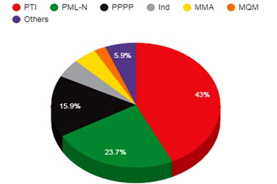 Pakistan Election 2018: Current party positions to form