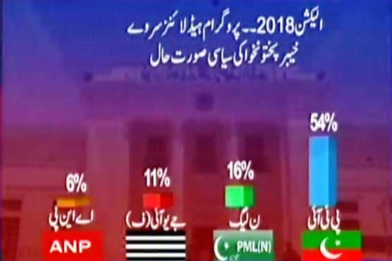 Election 2018: PTI to change the history to rule KP