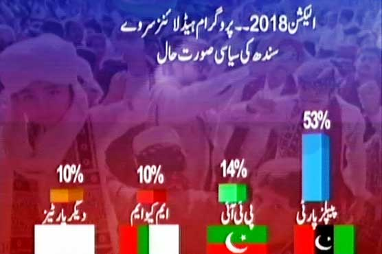 Election 2018: PPP continues to hold Sindh