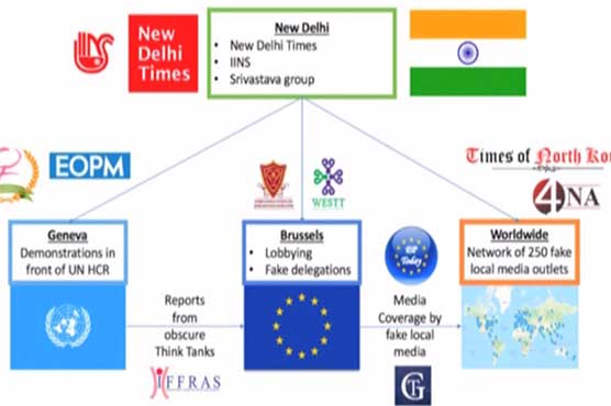 EU DisinfoLab exposes Indian network influencing EU, UN against Pakistan