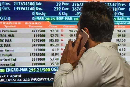 PSX continues upward trajectory, gains 319.23 points