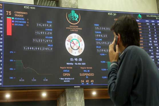 PSX gains 653.49 points to close at 41,031 points