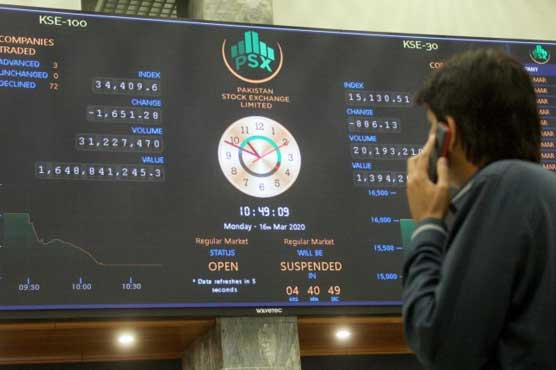 PSX gains 463.41 points to close at 41,204.36 points