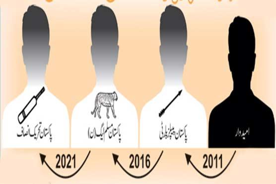آزاد کشمیر الیکشن: پرانے چہرے، نئی جماعتیں