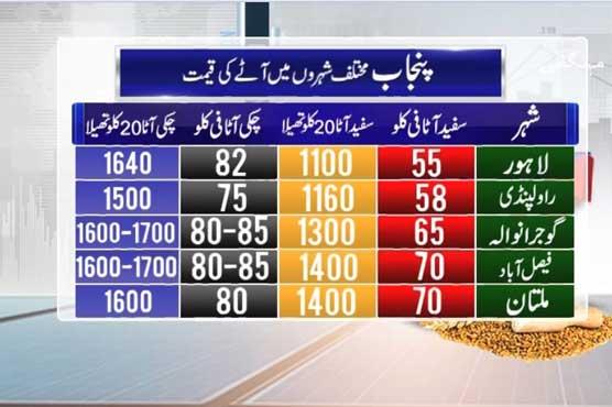 پنجاب:ہر شہر میں آٹے کی مختلف قیمتیں،انتظامی امورپر سوالیہ نشان